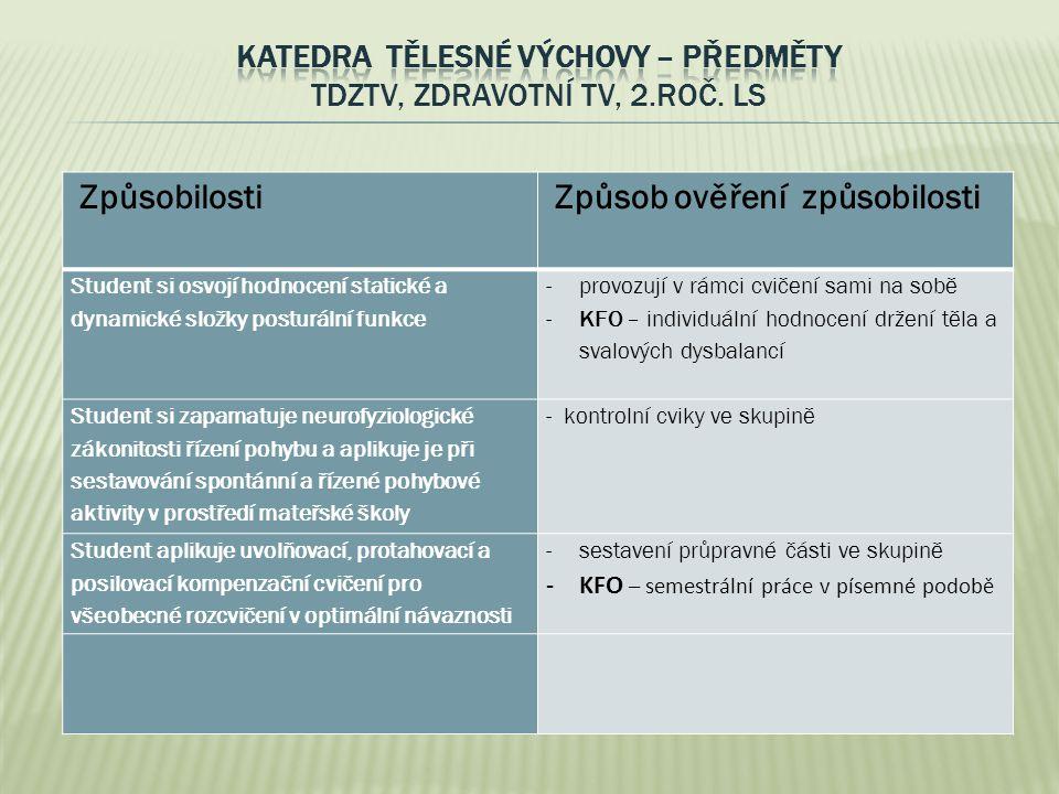 """Řešení v rámci projektu ESF """"Studium učitelství pro MŠ jako dialog praxe s teorií CZ.1.07/2.2.00/18.0022"""