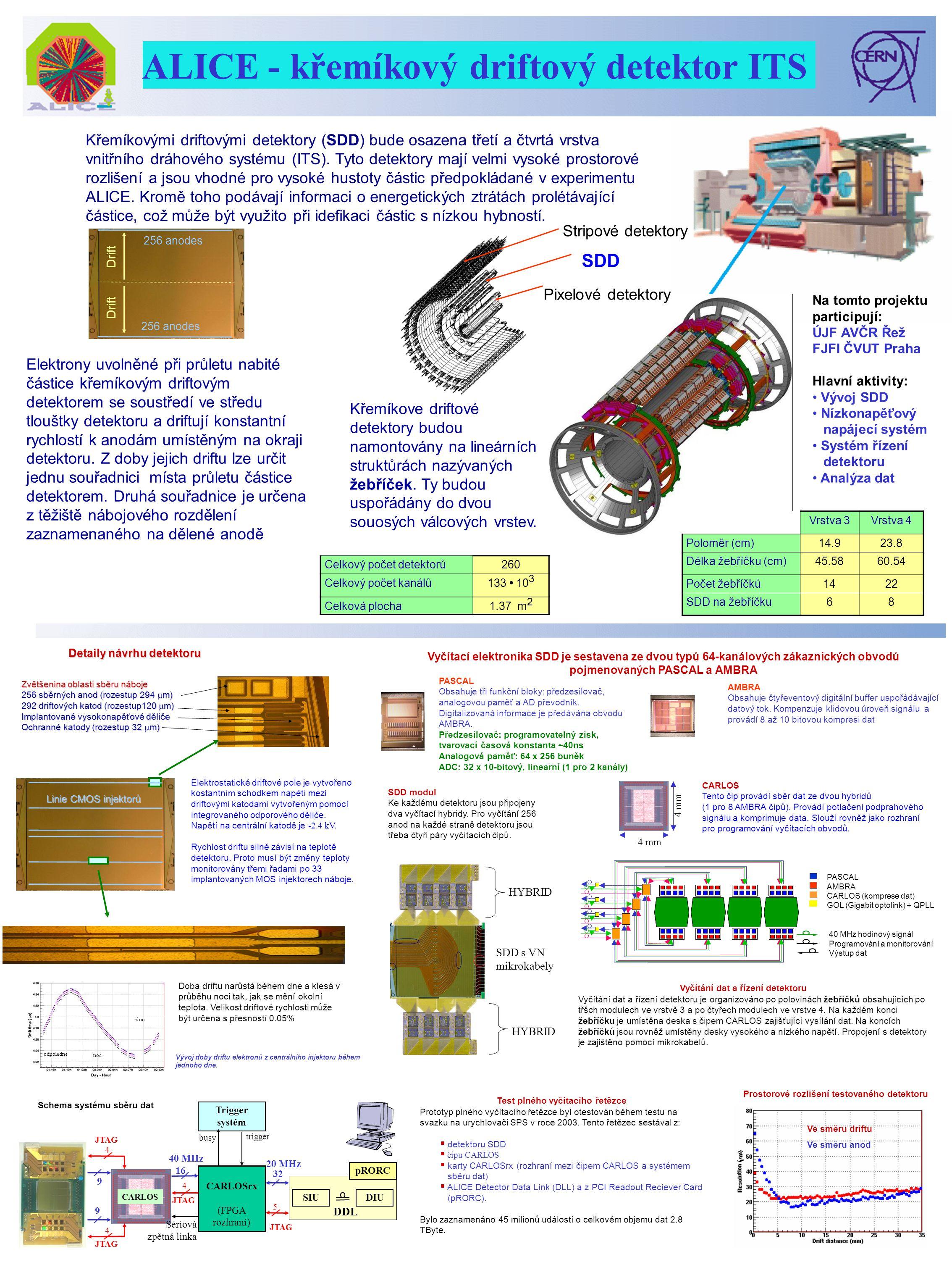 Křemíkovými driftovými detektory (SDD) bude osazena třetí a čtvrtá vrstva vnitřního dráhového systému (ITS).