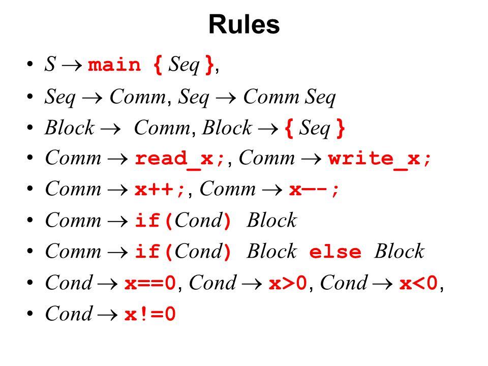 České vysoké učení technické v Praze Fakulta dopravní Rules S  main { Seq }, Seq  Comm, Seq  Comm Seq Block  Comm, Block  { Seq } Comm  read_x;, Comm  write_x; Comm  x++;, Comm  x—-; Comm  if( Cond ) Block Comm  if( Cond ) Block else Block Cond  x==0, Cond  x>0, Cond  x<0, Cond  x!=0