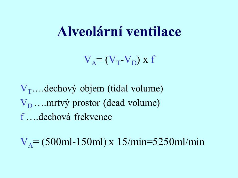 Ventilačně perfuzní nerovnováha Nestejný poměr průtoku plynu a krve (V'/Q') u jednotlivých sklípků i za fyziologických podmínek –plicní báze: V'/Q' = 0,7 –plicní hroty: V'/Q' = 3,3 zvýšena za patologických stavů (téměř všech) –↑ V'/Q' → ↑mrtvý prostor → ↑PaCO 2 –↓ V'/Q'→ ↑zkrat → ↓PaO 2