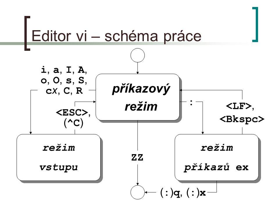 Editor vi – schéma práce příkazový režim příkazový režim vstupu režim vstupu režim příkazů ex režim příkazů ex ( : ) q, ( : ) x ZZ i, a, I, A, o, O, s, S, c x, C, R, ( ^C ), :