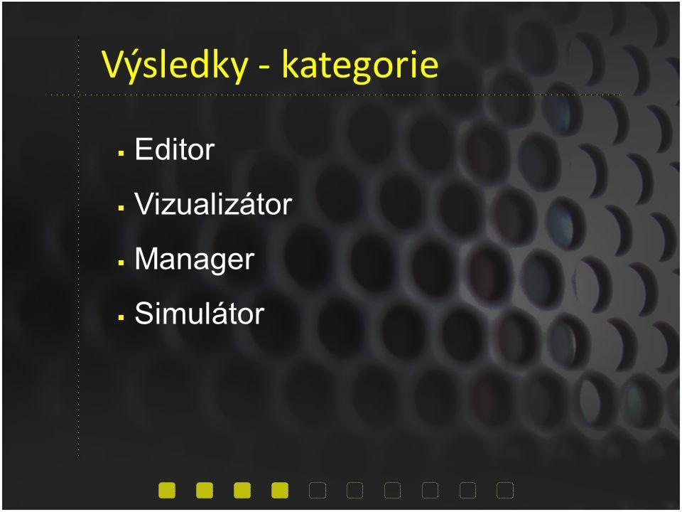 Výsledky - kategorie  Editor  Vizualizátor  Manager  Simulátor