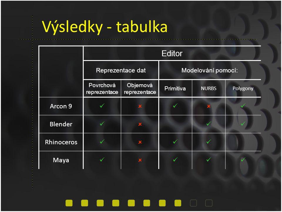 Výsledky - tabulka Editor Reprezentace datModelování pomocí: Povrchová reprezentace Objemová reprezentace Primitiva NURBSPolygony Arcon 9   Blender  Rhinoceros  Maya 