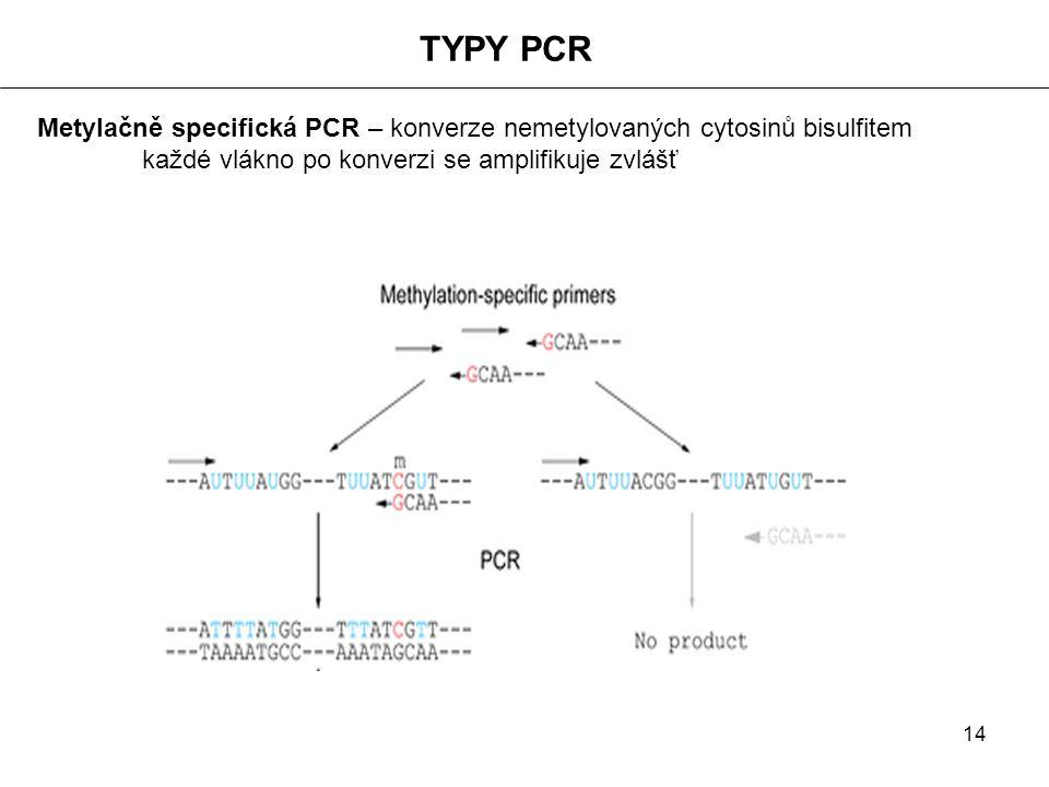 14 Metylačně specifická PCR – konverze nemetylovaných cytosinů bisulfitem každé vlákno po konverzi se amplifikuje zvlášť TYPY PCR