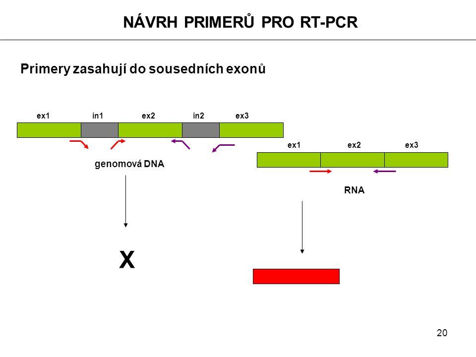 20 NÁVRH PRIMERŮ PRO RT-PCR Primery zasahují do sousedních exonů ex1 in1 ex2 in2 ex3 genomová DNA ex1 ex2 ex3 X RNA