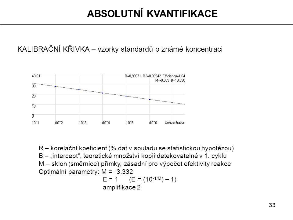 """33 KALIBRAČNÍ KŘIVKA – vzorky standardů o známé koncentraci R – korelační koeficient (% dat v souladu se statistickou hypotézou) B – """"intercept"""", teor"""