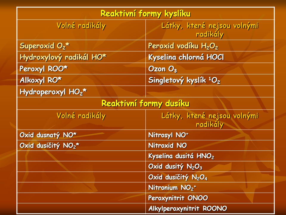 Reaktivní formy kyslíku Volné radikály Látky, které nejsou volnými radikály Superoxid O 2 * Peroxid vodíku H 2 O 2 Hydroxylový radikál HO* Kyselina ch