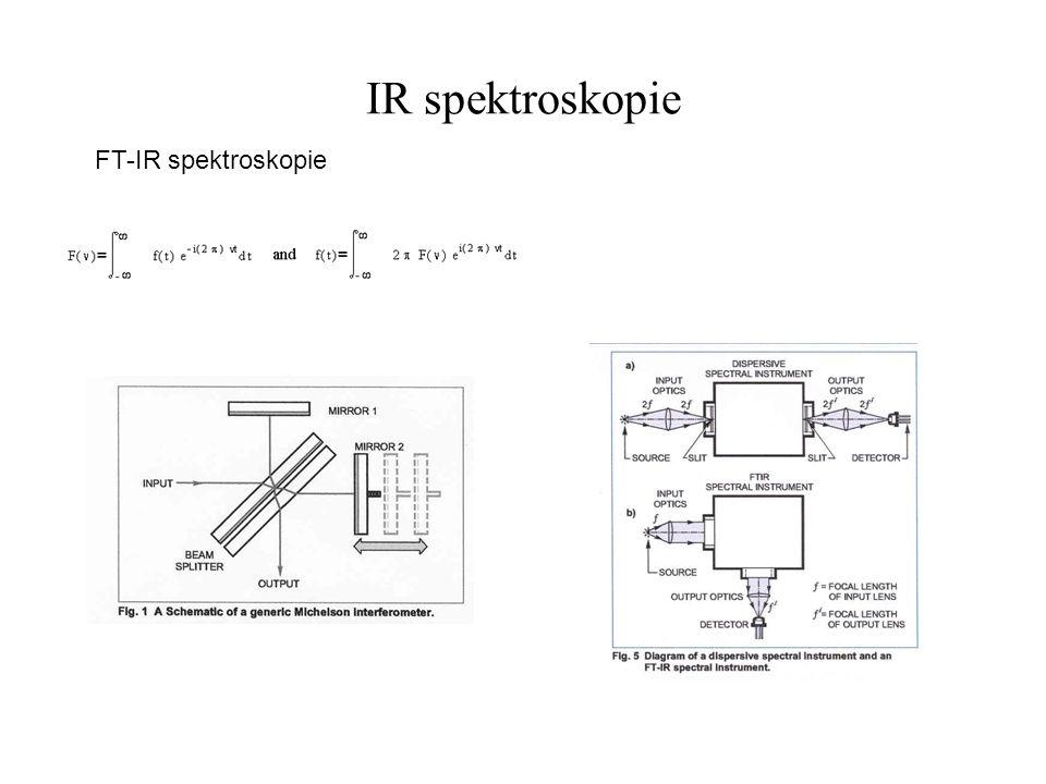 IR spektroskopie FT-IR spektra proteinů CaF2, D 2 O, 60 mg/ml, 10  l H SS