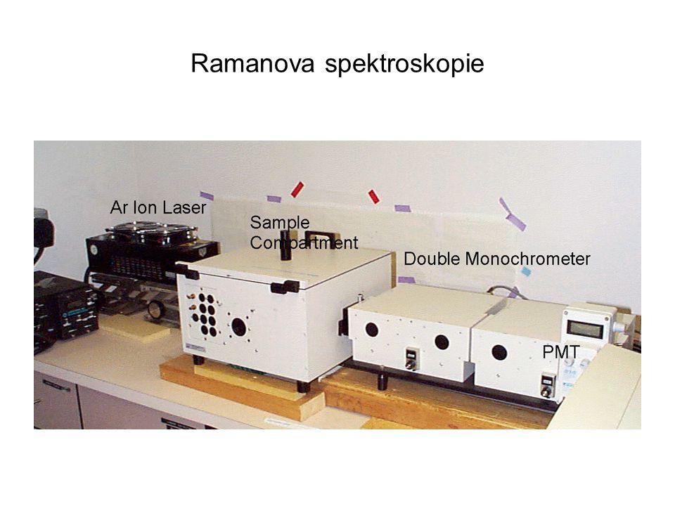 Polarizovatelnost molekuly a vibrační mody Viditelnost vibrace v Ramanově spektru vyžaduje změnu polarizovatelnosti Symetrické vibrace CO2