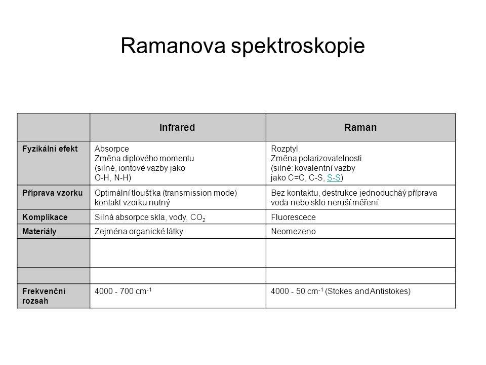 Ramanova spektroskopie Rezonanční Ramanova spektroskopie Elektronové a vibrační přechody – excitace světlem E   E = E ex - E z světla je kratší než odpovídajícího el.