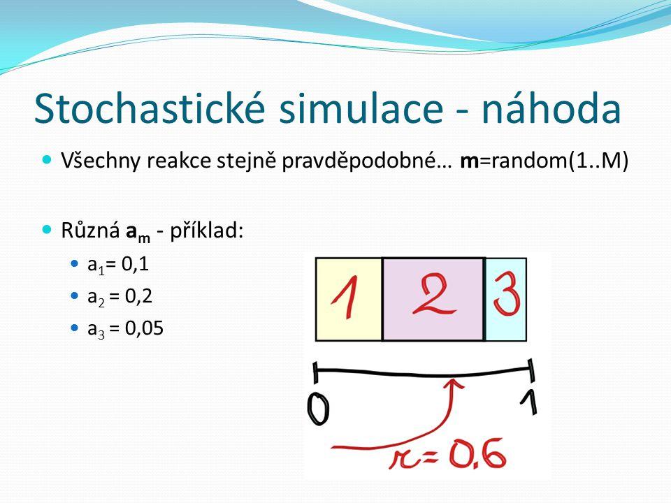 Stochastické simulace - náhoda Všechny reakce stejně pravděpodobné… m=random(1..M) Různá a m - příklad: a 1 = 0,1 a 2 = 0,2 a 3 = 0,05