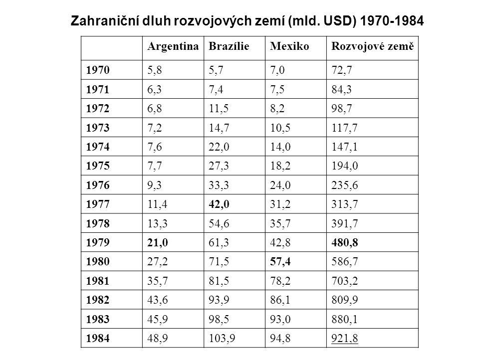 Zahraniční dluh rozvojových zemí (mld.