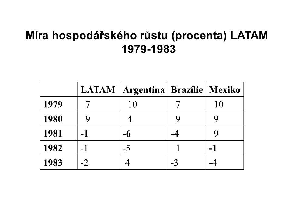 Míra hospodářského růstu (procenta) LATAM 1979-1983 LATAMArgentinaBrazílieMexiko 1979 7 10 7 1980 9 4 9 9 1981-6-4 9 1982-5 1 1983-2 4-3-4