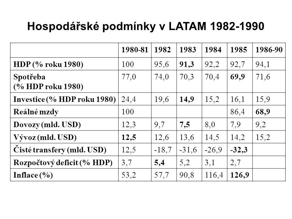 Hospodářské podmínky v LATAM 1982-1990 1980-8119821983198419851986-90 HDP (% roku 1980)10095,691,392,292,794,1 Spotřeba (% HDP roku 1980) 77,074,070,370,469,971,6 Investice (% HDP roku 1980)24,419,614,915,216,115,9 Reálné mzdy10086,468,9 Dovozy (mld.