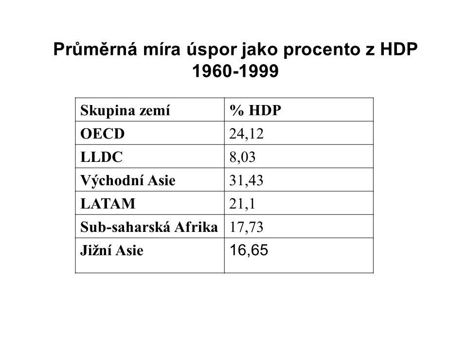 Skupina zemí% HDP OECD24,12 LLDC8,03 Východní Asie31,43 LATAM21,1 Sub-saharská Afrika17,73 Jižní Asie 16,65 Průměrná míra úspor jako procento z HDP 1960-1999