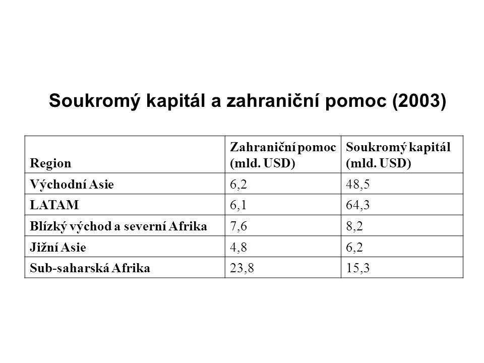 Soukromý kapitál a zahraniční pomoc (2003) Region Zahraniční pomoc (mld.