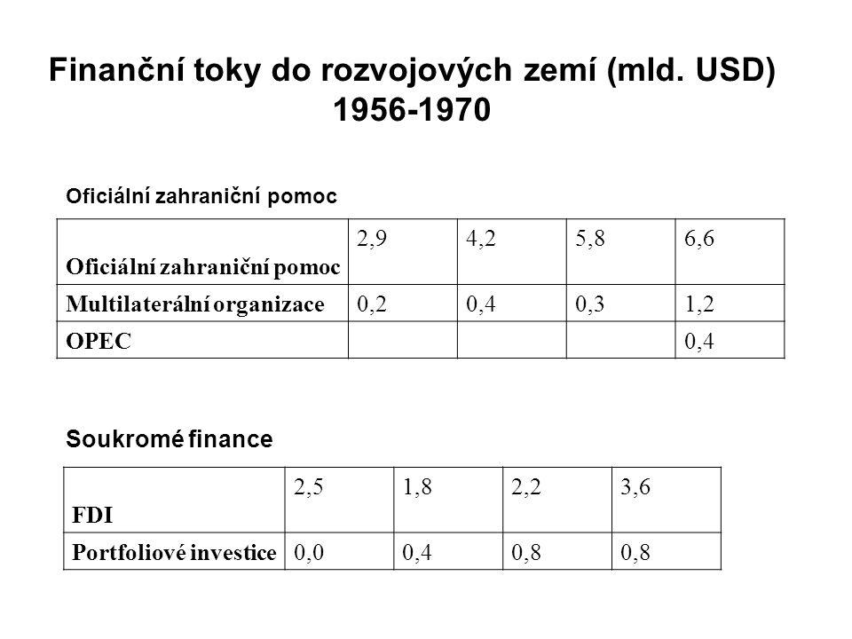 Finanční toky do rozvojových zemí (mld.