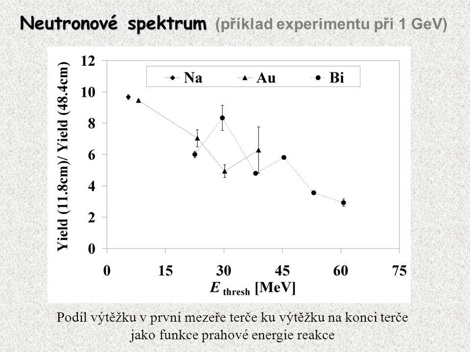 Podíl výtěžku v první mezeře terče ku výtěžku na konci terče jako funkce prahové energie reakce Neutronové spektrum Neutronové spektrum (příklad experimentu při 1 GeV)