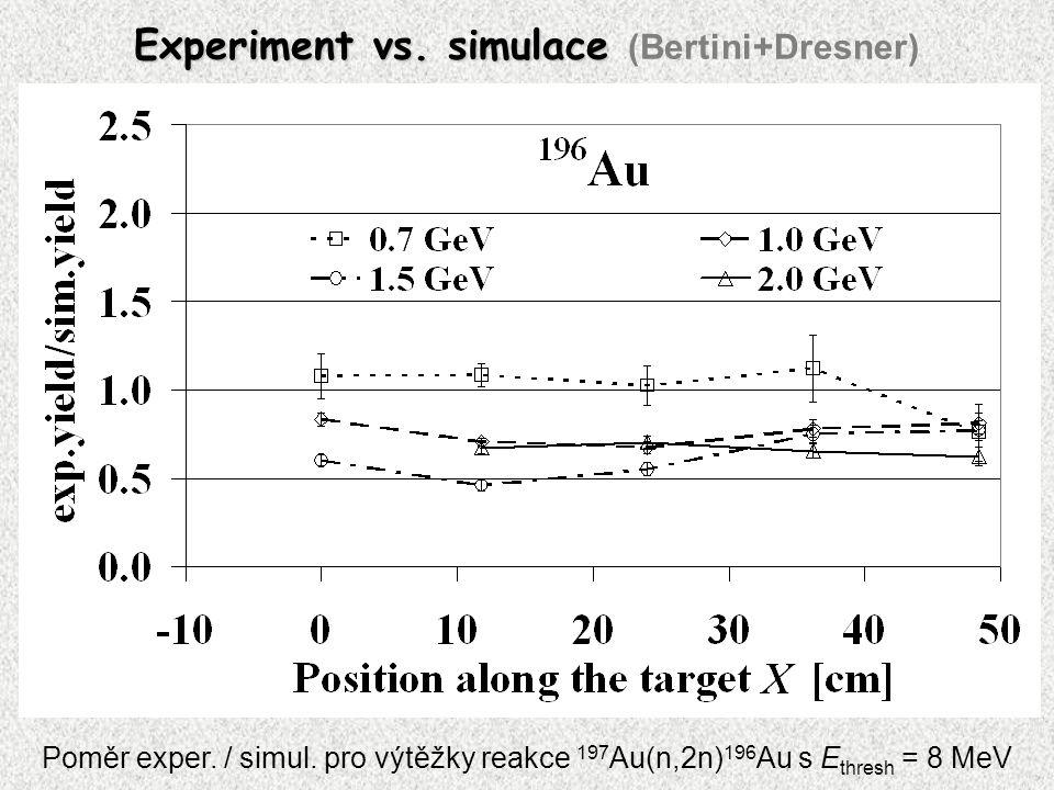 Experiment vs. simulace Experiment vs. simulace (Bertini+Dresner) Poměr exper. / simul. pro výtěžky reakce 197 Au(n,2n) 196 Au s E thresh = 8 MeV