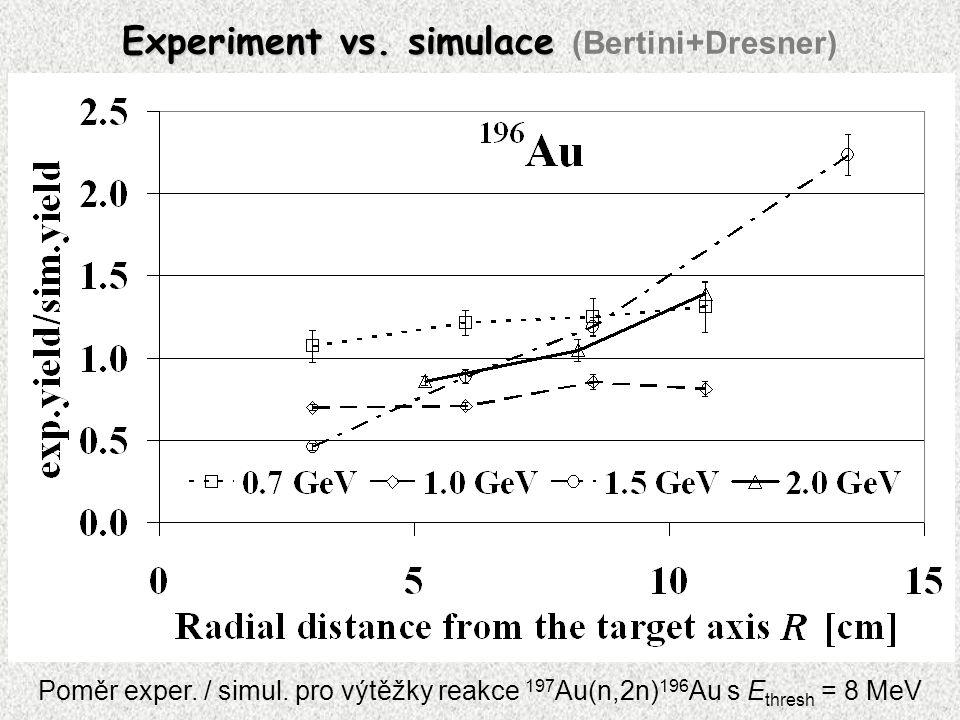 Experiment vs. simulace Experiment vs. simulace (Bertini+Dresner) Poměr exper.