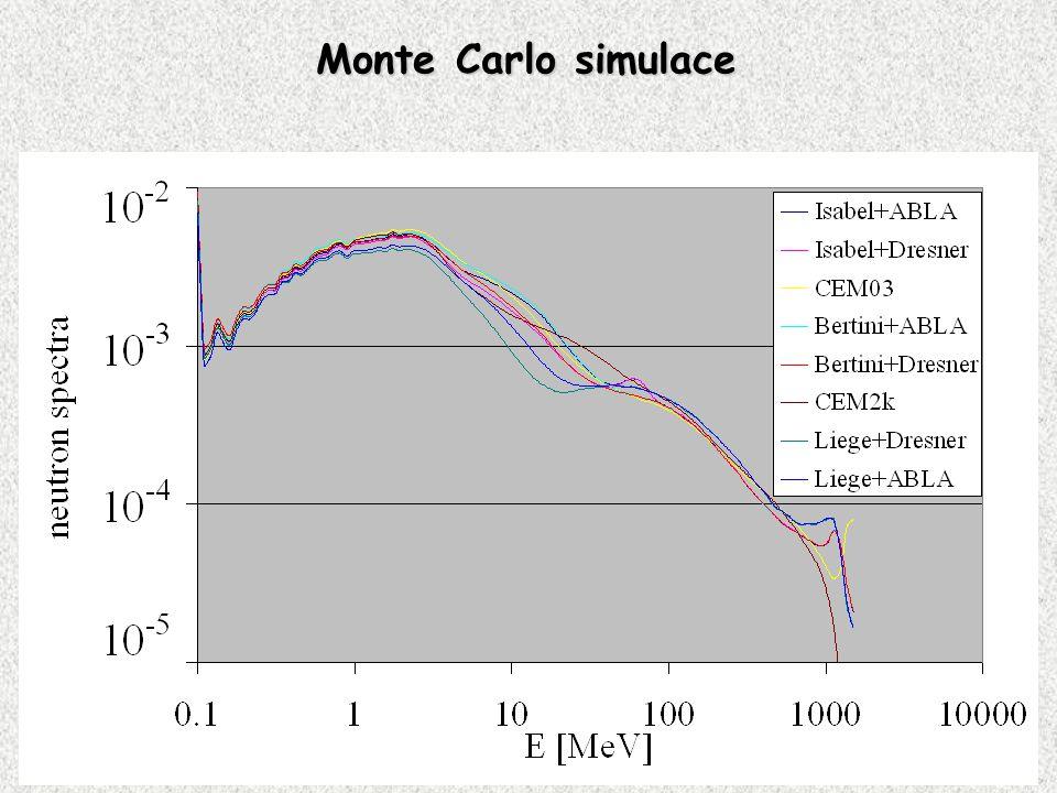 Monte Carlo simulace