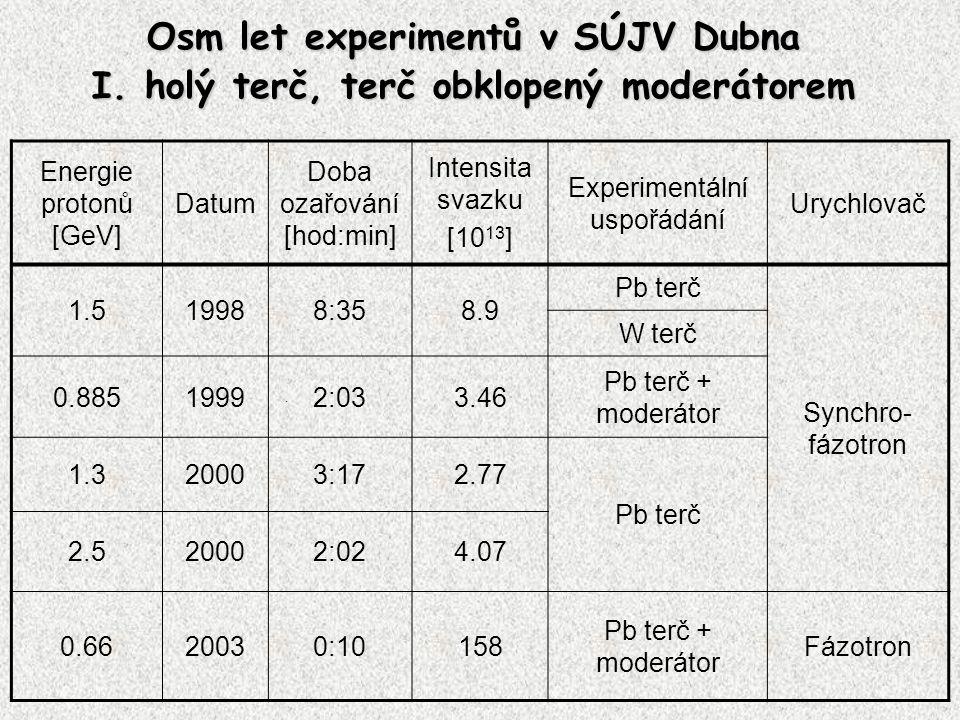 Osm let experimentů v SÚJV Dubna I. holý terč, terč obklopený moderátorem. Energie protonů [GeV] Datum Doba ozařování [hod:min] Intensita svazku [10 1