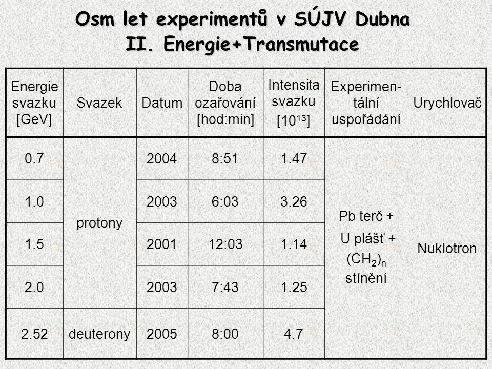 Energie svazku [GeV] SvazekDatum Doba ozařování [hod:min] Intensita svazku [10 13 ] Experimen- tální uspořádání Urychlovač 0.7 protony 20048:511.47 Pb terč + U plášť + (CH 2 ) n stínění Nuklotron 1.020036:033.26 1.5200112:031.14 2.020037:431.25 2.52deuterony20058:004.7 Osm let experimentů v SÚJV Dubna II.