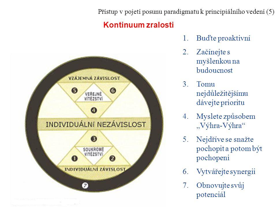 Přístup v pojetí posunu paradigmatu k principiálního vedení (5) Kontinuum zralosti 1.Buďte proaktivní 2.Začínejte s myšlenkou na budoucnost 3.Tomu nej