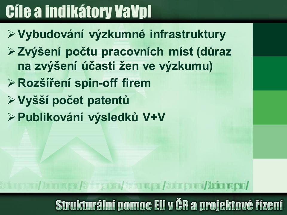 Cíle a indikátory VaVpI  Vybudování výzkumné infrastruktury  Zvýšení počtu pracovních míst (důraz na zvýšení účasti žen ve výzkumu)  Rozšíření spin-off firem  Vyšší počet patentů  Publikování výsledků V+V