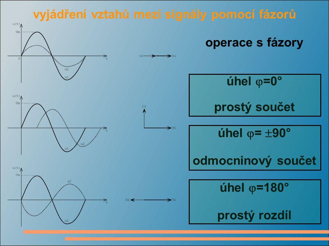 vyjádření vztahů mezi signály pomocí fázorů operace s fázory úhel  =0° prostý součet úhel  =  90° odmocninový součet úhel  =180° prostý rozdíl