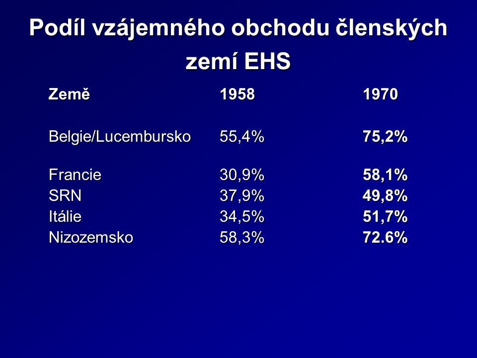 Podíl vzájemného obchodu členských zemí EHS Země19581970 Belgie/Lucembursko55,4% 75,2% Francie30,9%58,1% SRN37,9%49,8% Itálie34,5%51,7% Nizozemsko58,3