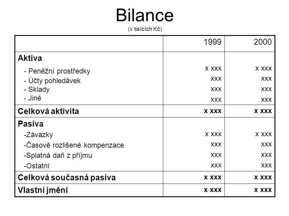 Bilance (v tisících Kč) 19992000 Aktiva - Peněžní prostředky - Účty pohledávek - Sklady - Jiné x xxx xxx x xxx xxx Celková aktivita x xxx Pasiva -Závazky -Časově rozlišené kompenzace -Splatná daň z příjmu -Ostatní x xxx xxx x xxx xxx Celková současná pasiva x xxx Vlastní jmění x xxx