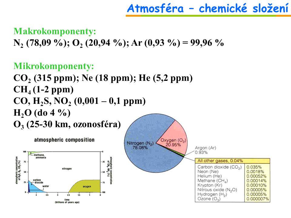 Atmosféra – chemické složení Makrokomponenty: N 2 (78,09 %); O 2 (20,94 %); Ar (0,93 %) = 99,96 % Mikrokomponenty: CO 2 (315 ppm); Ne (18 ppm); He (5,2 ppm) CH 4 (1-2 ppm) CO, H 2 S, NO 2 (0,001 – 0,1 ppm) H 2 O (do 4 %) O 3 (25-30 km, ozonosféra)