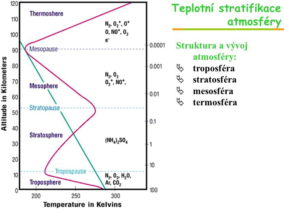 Teplotní stratifikace atmosféry Struktura a vývoj atmosféry:  troposféra  stratosféra  mesosféra  termosféra