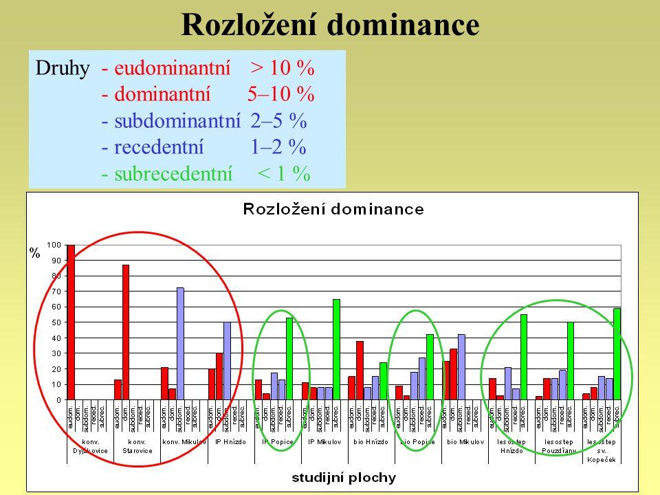 Rozložení dominance Druhy - eudominantní > 10 % - dominantní 5–10 % - subdominantní 2–5 % - recedentní 1–2 % - subrecedentní < 1 %
