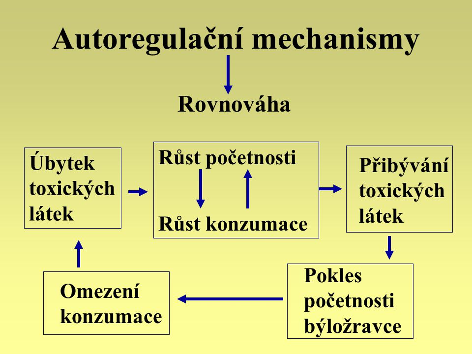 Autoregulační mechanismy Rovnováha Úbytek toxických látek Růst početnosti Růst konzumace Přibývání toxických látek Omezení konzumace Pokles početnosti