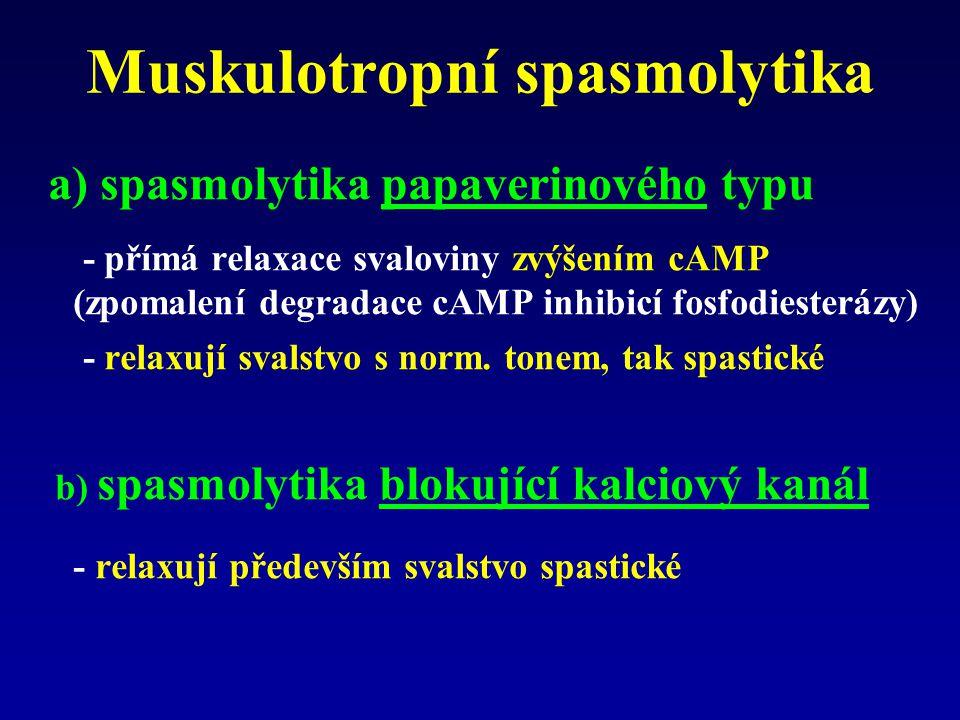 Muskulotropní spasmolytika a) spasmolytika papaverinového typu - přímá relaxace svaloviny zvýšením cAMP (zpomalení degradace cAMP inhibicí fosfodiesterázy) - relaxují svalstvo s norm.