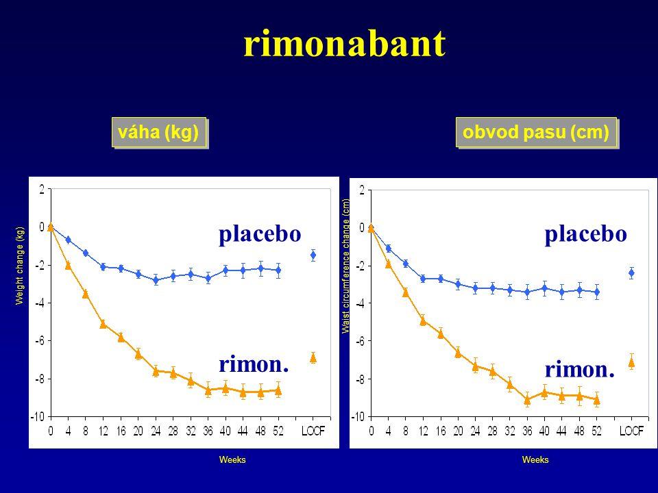 Waist circumference change (cm) Weight change (kg) Weeks obvod pasu (cm) váha (kg) rimonabant placebo rimon.