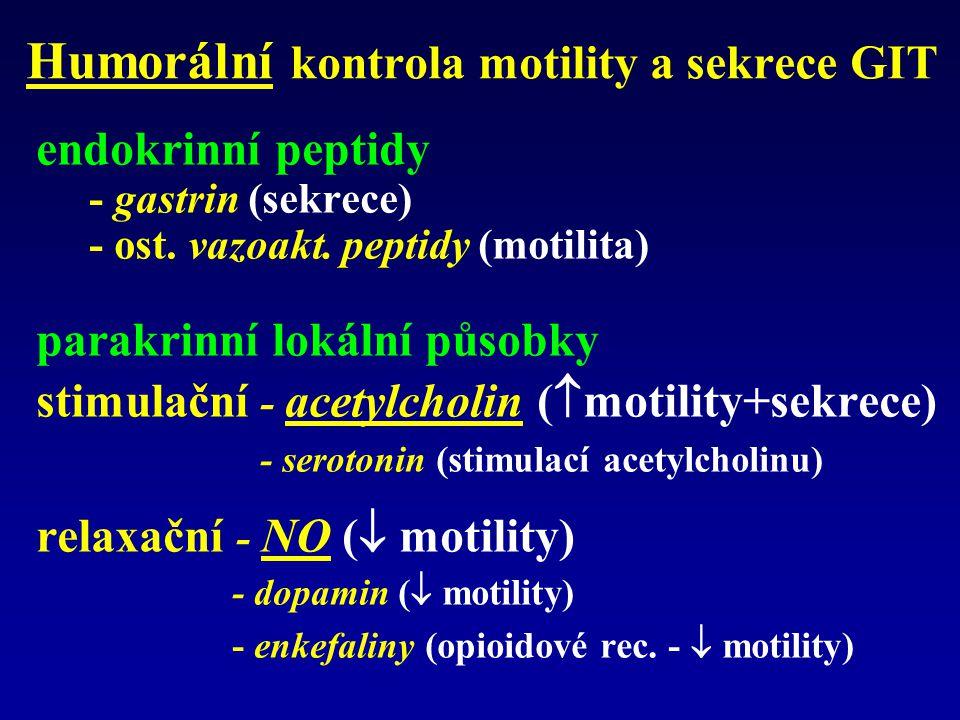 Laxativa stimulační účinek: zvýšení peristaltiky mechanizmus účinku – duální působení –stimulace nervových pletení v colon (primární ef.) –inhibice Na pumpy - nasávání elektrolytů do lumen – sekundární stimulace peristaltiky v tenkém střevu + colon –rychlost účinku: 4 - 12 hod, čípky desítky min.