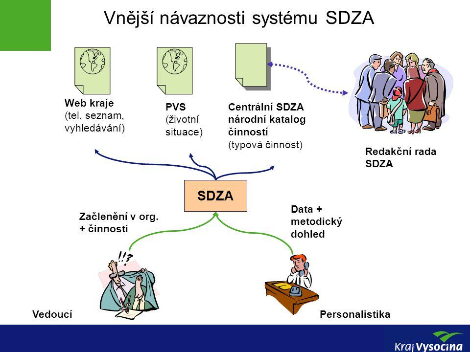 Vnější návaznosti systému SDZA SDZA PersonalistikaVedoucí Web kraje (tel.