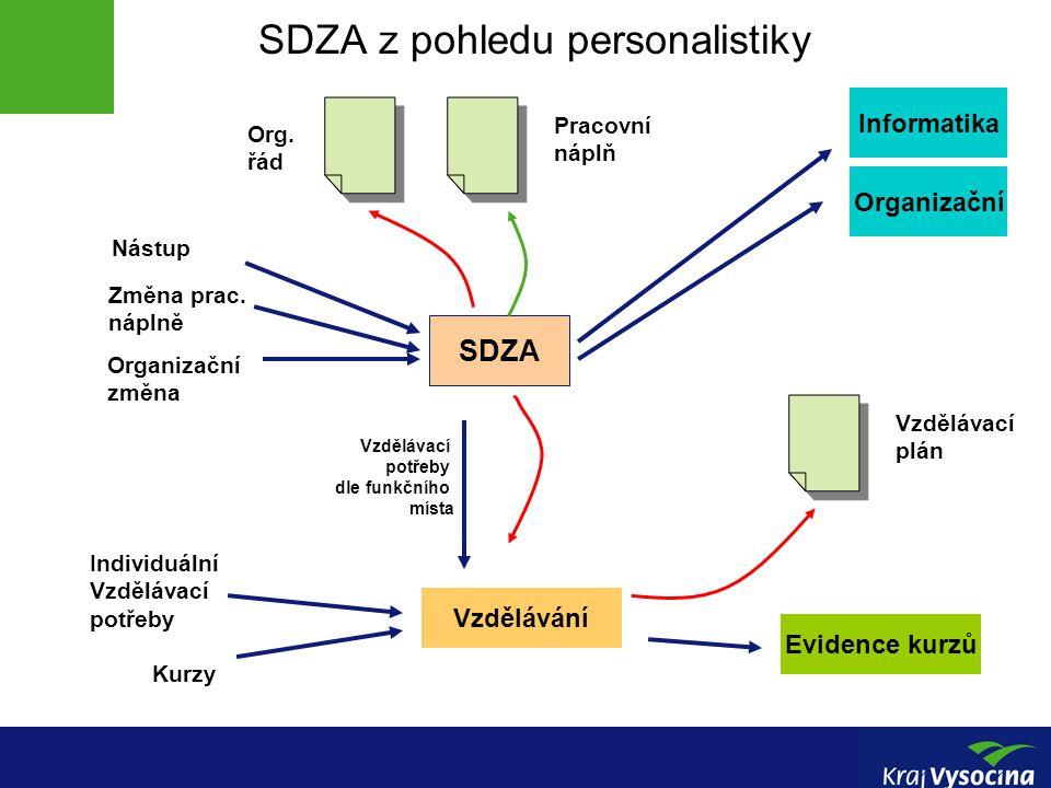 Vnitřní návaznosti systému SDZA SDZA Nástup Personalistika Informatici Organizační EOS (funkční místo, org., struktura, tel.