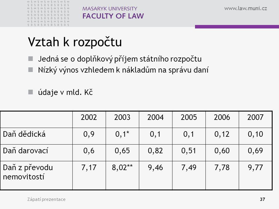 www.law.muni.cz Zápatí prezentace37 Vztah k rozpočtu Jedná se o doplňkový příjem státního rozpočtu Nízký výnos vzhledem k nákladům na správu daní údaj