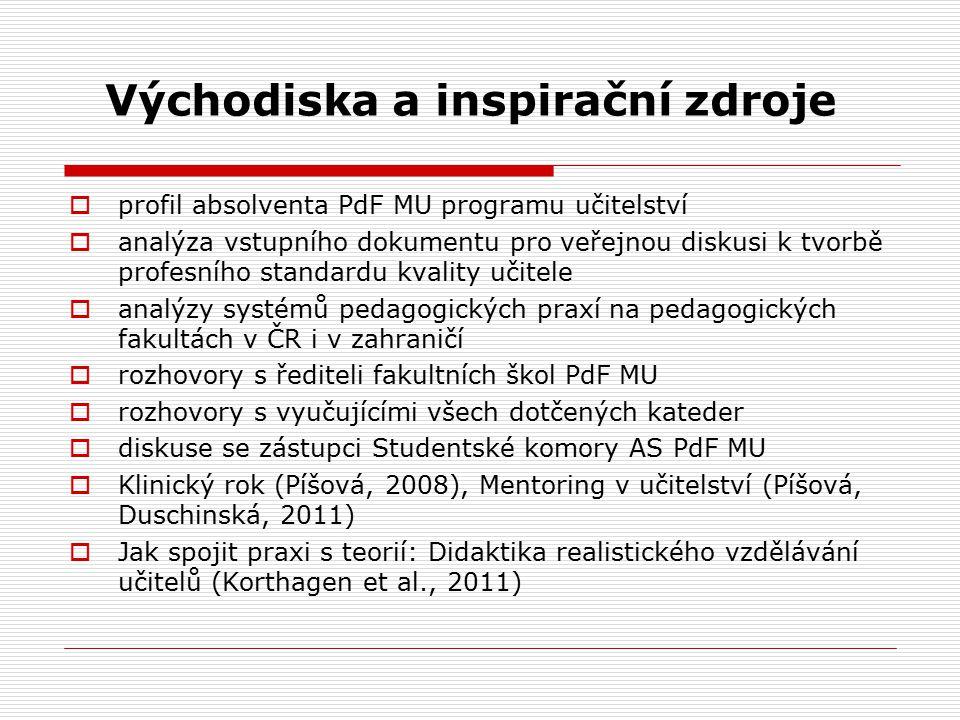 Východiska a inspirační zdroje  profil absolventa PdF MU programu učitelství  analýza vstupního dokumentu pro veřejnou diskusi k tvorbě profesního s