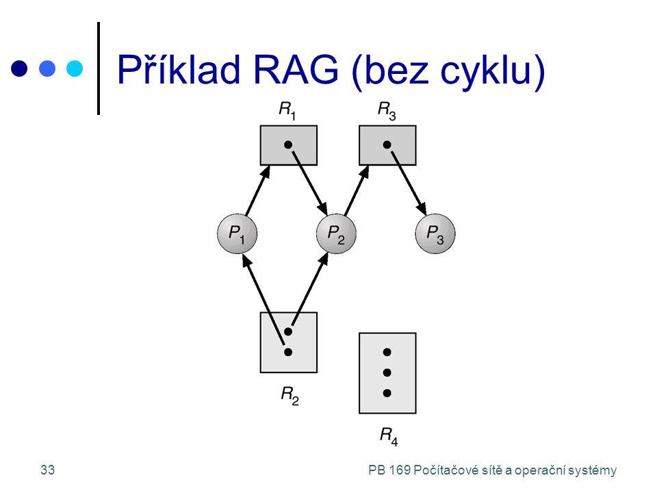 PB 169 Počítačové sítě a operační systémy33 Příklad RAG (bez cyklu)