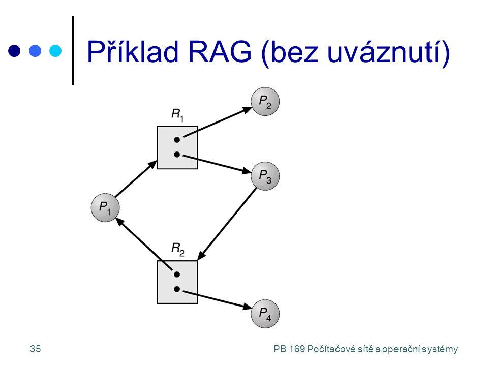 PB 169 Počítačové sítě a operační systémy35 Příklad RAG (bez uváznutí)