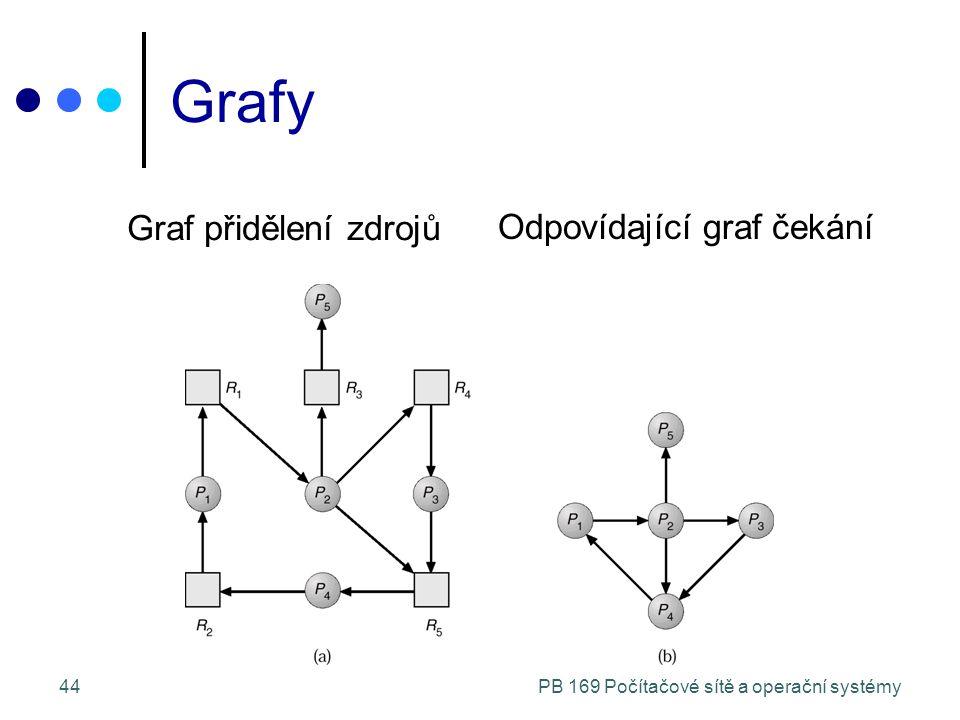 PB 169 Počítačové sítě a operační systémy44 Grafy Graf přidělení zdrojů Odpovídající graf čekání