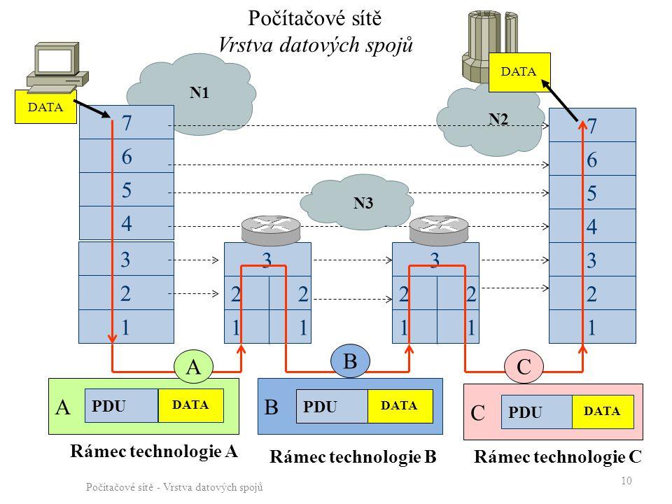 N2 N1 Počítačové sítě - Vrstva datových spojů 10 A PDU DATA 1 2 3 7 5 6 4 7 5 6 1 2 3 4 1 2 3 1 2 3 AC B B PDU DATA C PDU DATA Počítačové sítě Vrstva datových spojů DATA Rámec technologie A Rámec technologie BRámec technologie C N3