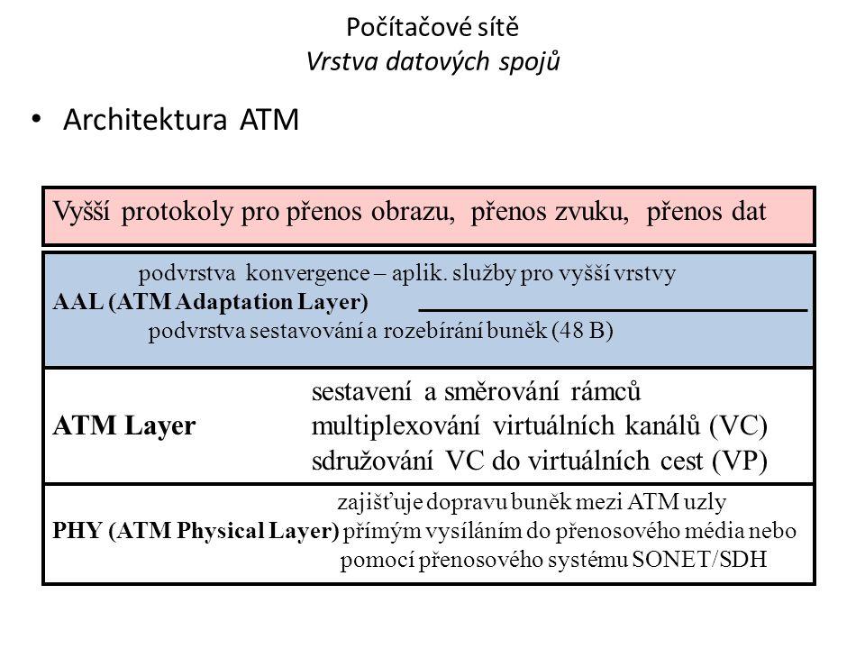 Architektura ATM Počítačové sítě - Vrstva datových spojů 22 podvrstva konvergence – aplik.