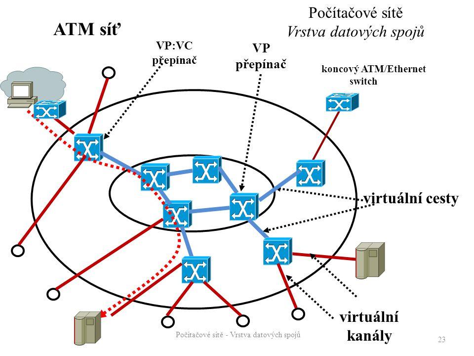 Počítačové sítě - Vrstva datových spojů 23 virtuální kanály virtuální cesty VP:VC přepínač VP přepínač koncový ATM/Ethernet switch uzel ATM síť Počítačové sítě Vrstva datových spojů