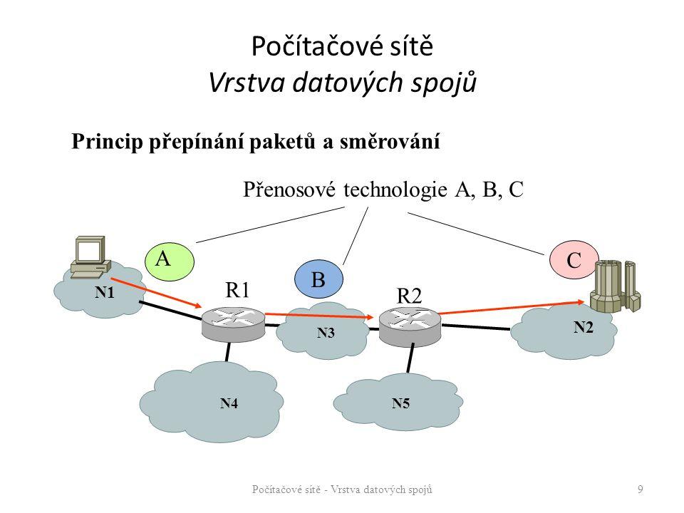 Počítačové sítě Vrstva datových spojů Počítačové sítě - Vrstva datových spojů 9 N1 N2 R1 R2 N4N5 A B C Přenosové technologie A, B, C N3 Princip přepínání paketů a směrování